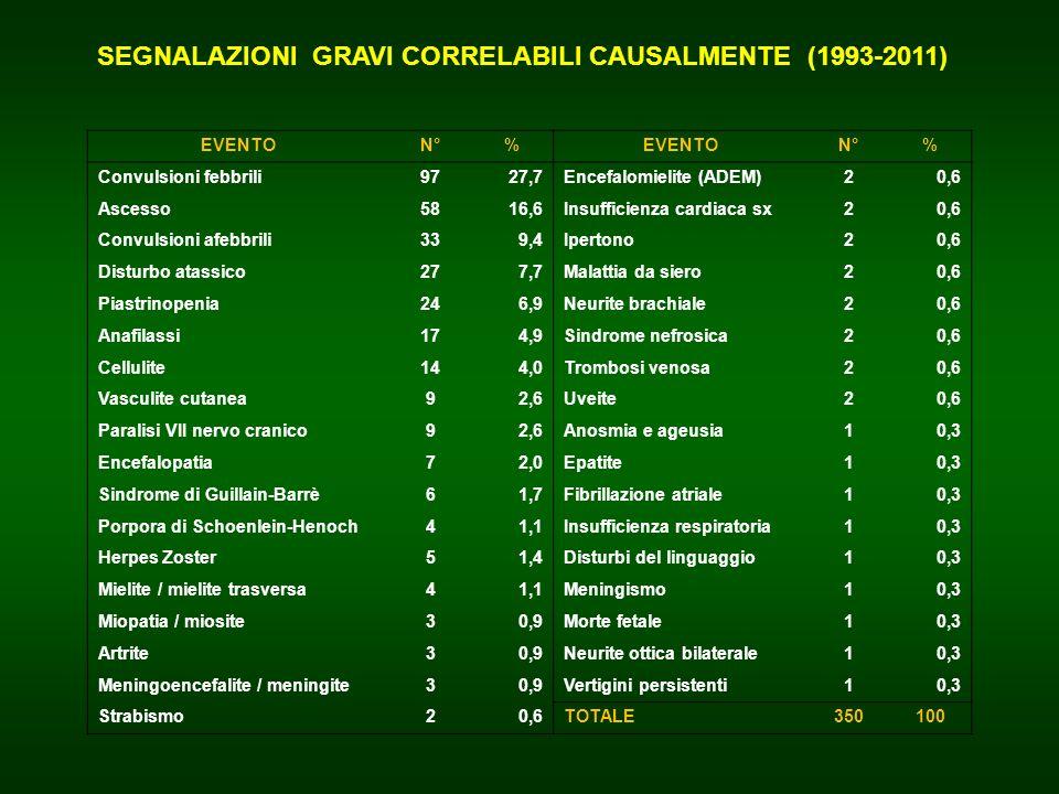 SEGNALAZIONI GRAVI CORRELABILI CAUSALMENTE (1993-2011)