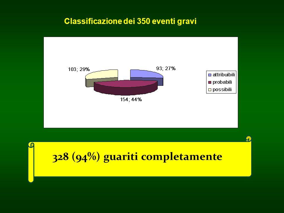 328 (94%) guariti completamente