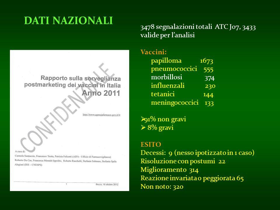 DATI NAZIONALI 3478 segnalazioni totali ATC J07, 3433 valide per l'analisi. Vaccini: papilloma 1673.