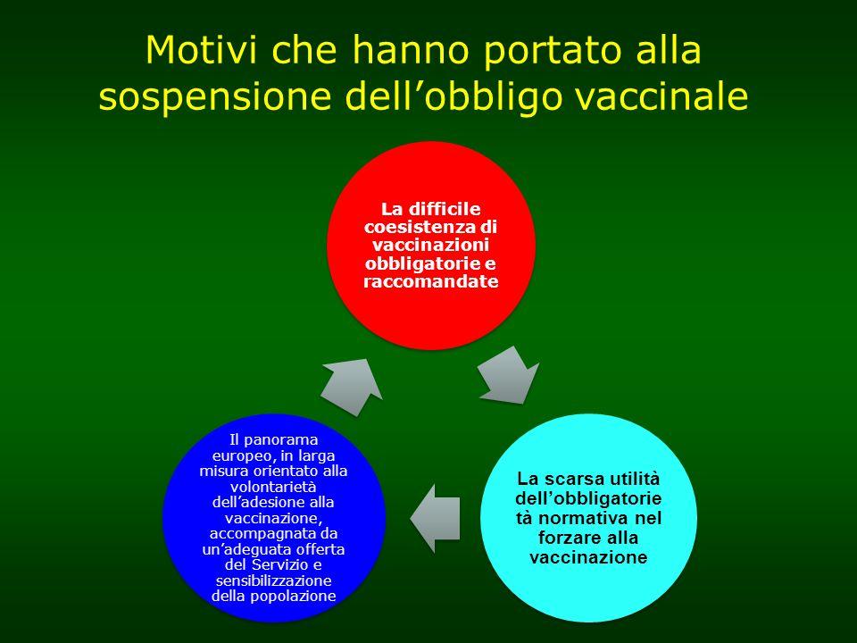 La difficile coesistenza di vaccinazioni obbligatorie e raccomandate