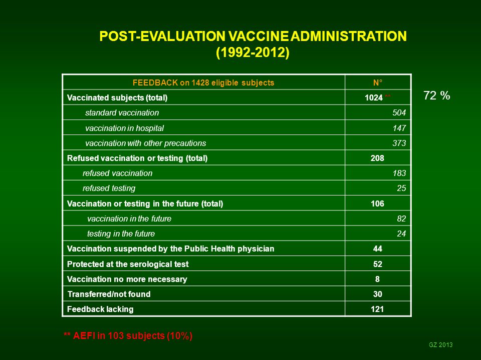 POST-EVALUATION VACCINE ADMINISTRATION (1992-2012)