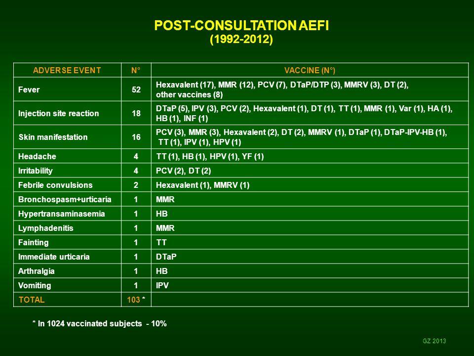 POST-CONSULTATION AEFI