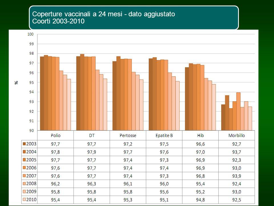 Coperture vaccinali a 24 mesi - dato aggiustato Coorti 2003-2010