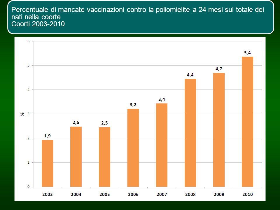 Percentuale di mancate vaccinazioni contro la poliomielite a 24 mesi sul totale dei nati nella coorte Coorti 2003-2010