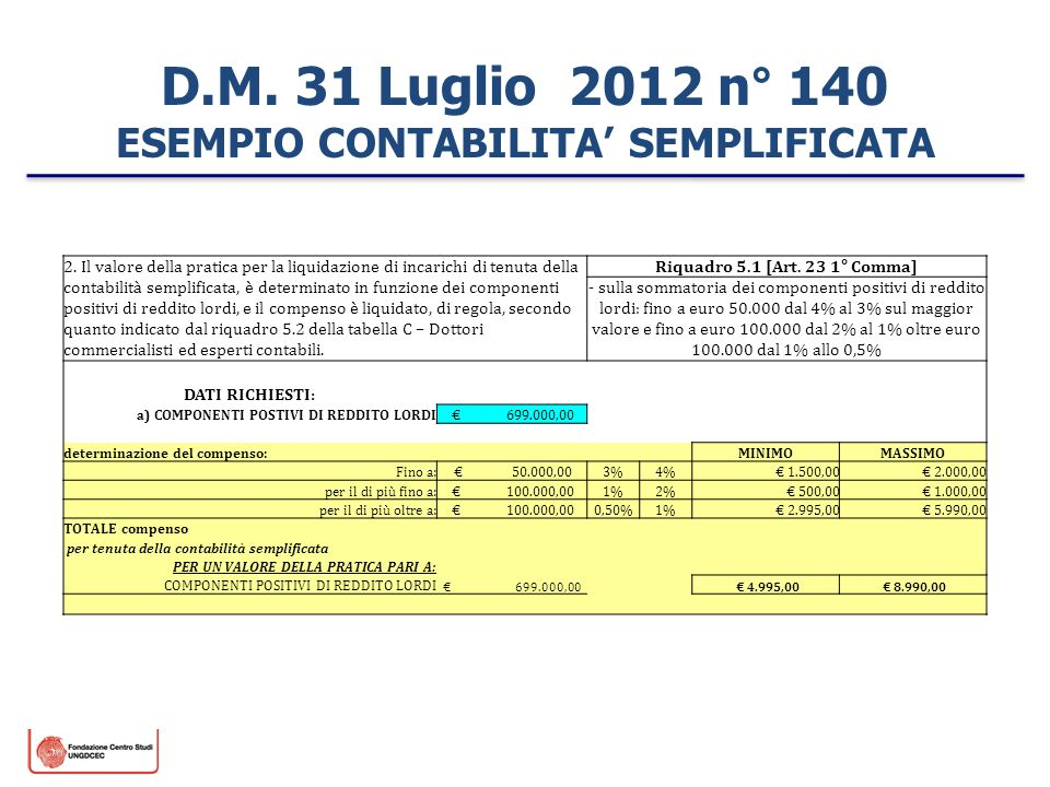 D.M. 31 Luglio 2012 n° 140 ESEMPIO CONTABILITA' SEMPLIFICATA