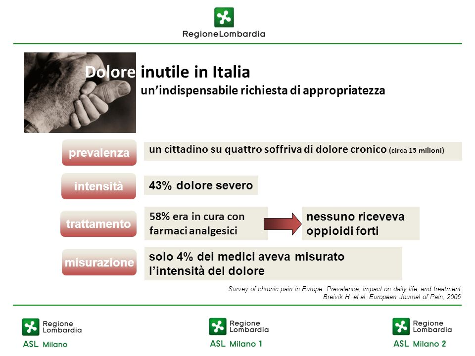 Dolore inutile in Italia
