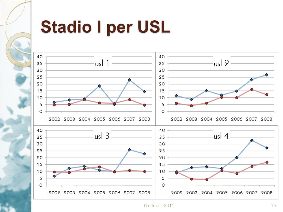 Stadio I per USL 6 ottobre 2011