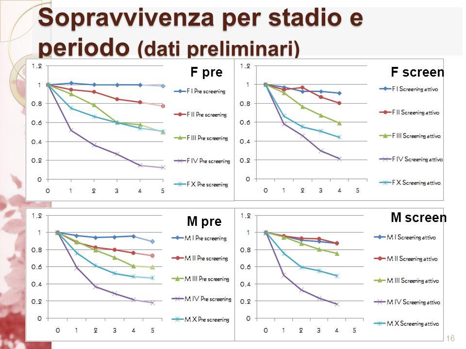 Sopravvivenza per stadio e periodo (dati preliminari)