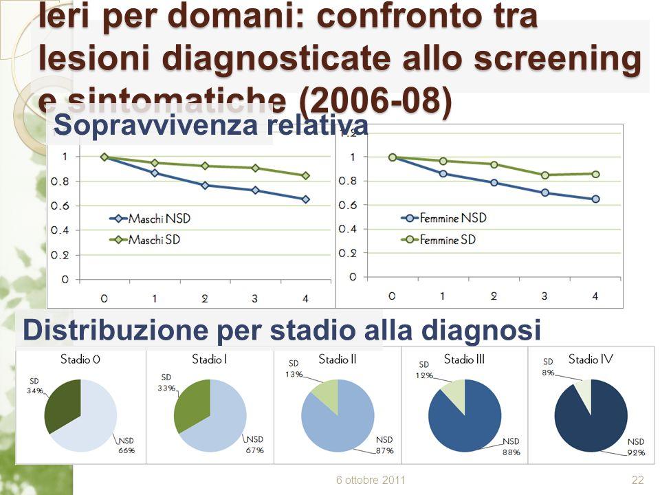 Ieri per domani: confronto tra lesioni diagnosticate allo screening e sintomatiche (2006-08)