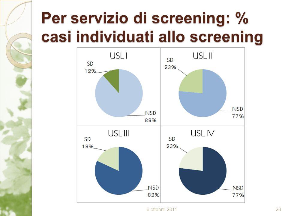 Per servizio di screening: % casi individuati allo screening