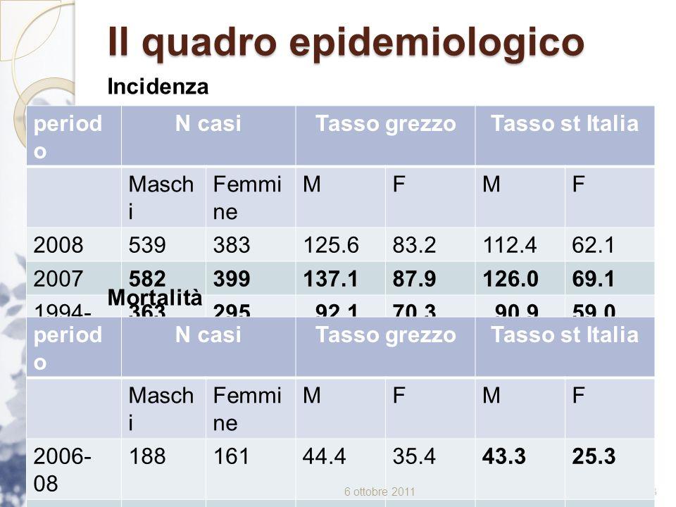 Il quadro epidemiologico