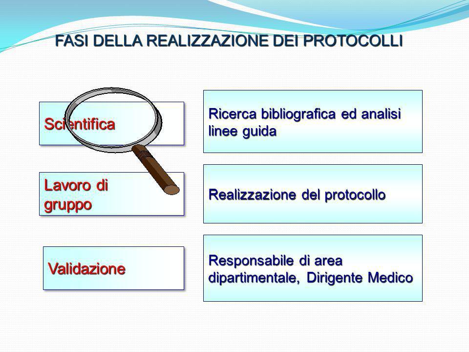 Fasi della realizzazione dei Protocolli