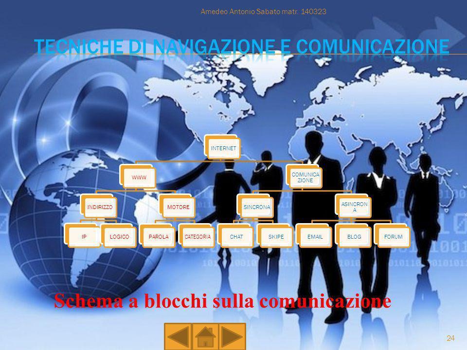 Tecniche di Navigazione e comunicazione