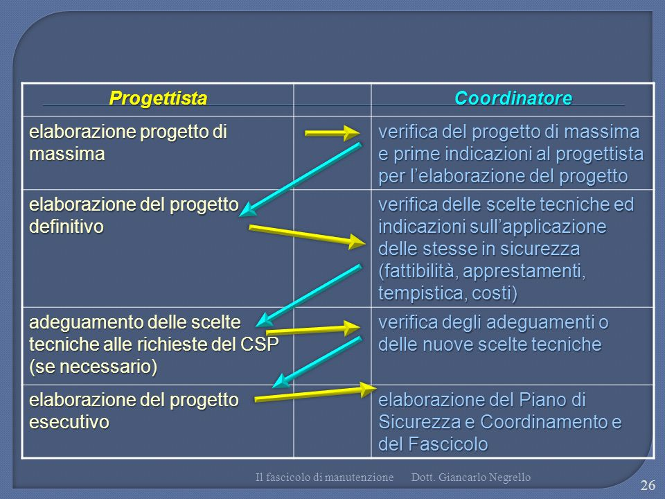 Progettista Coordinatore