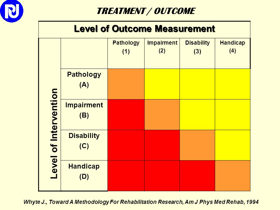 Level of Outcome Measurement
