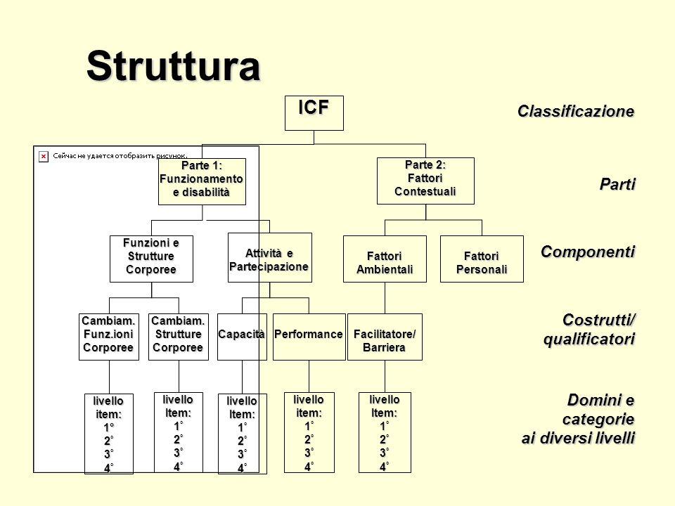 Struttura ICF Classificazione Parti Componenti Costrutti/