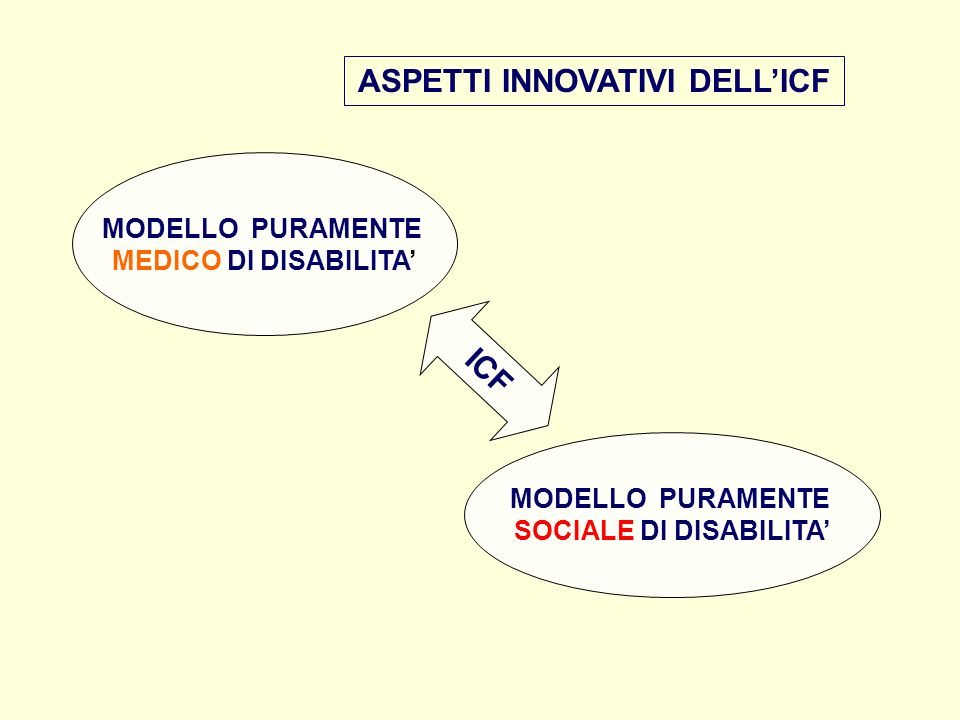ASPETTI INNOVATIVI DELL'ICF SOCIALE DI DISABILITA'