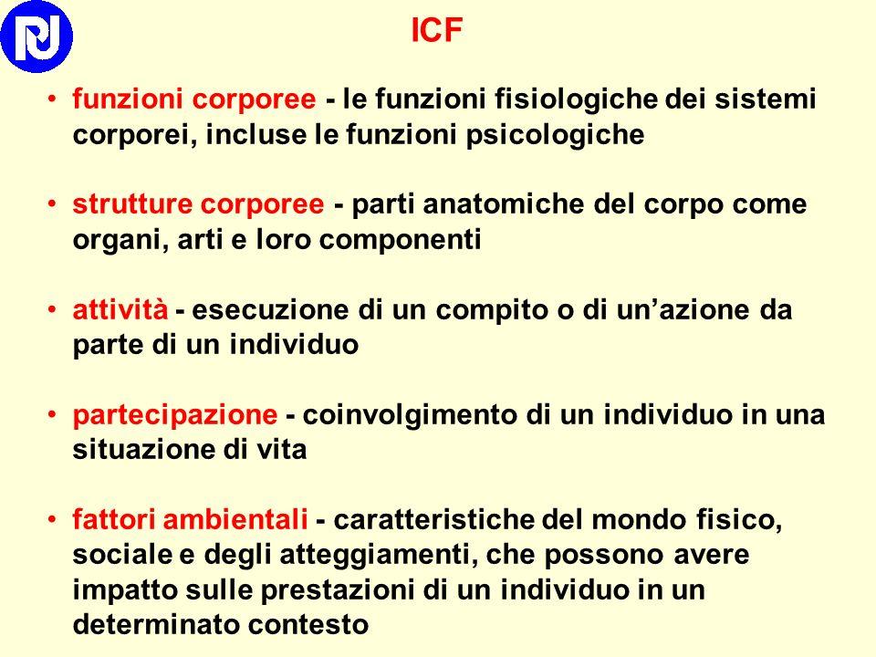 ICF funzioni corporee - le funzioni fisiologiche dei sistemi corporei, incluse le funzioni psicologiche.