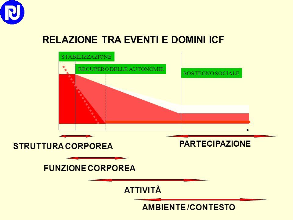 RELAZIONE TRA EVENTI E DOMINI ICF