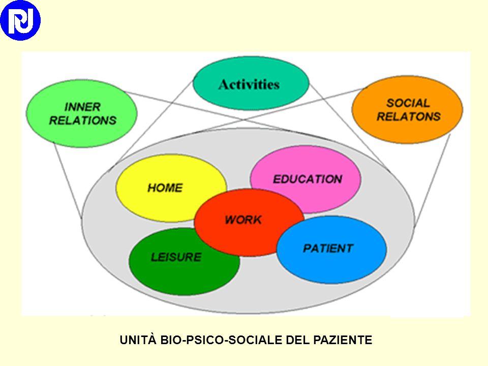 UNITÀ BIO-PSICO-SOCIALE DEL PAZIENTE