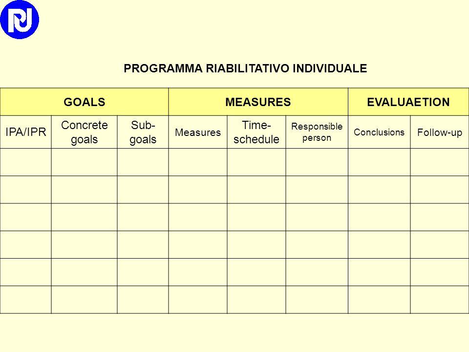 PROGRAMMA RIABILITATIVO INDIVIDUALE
