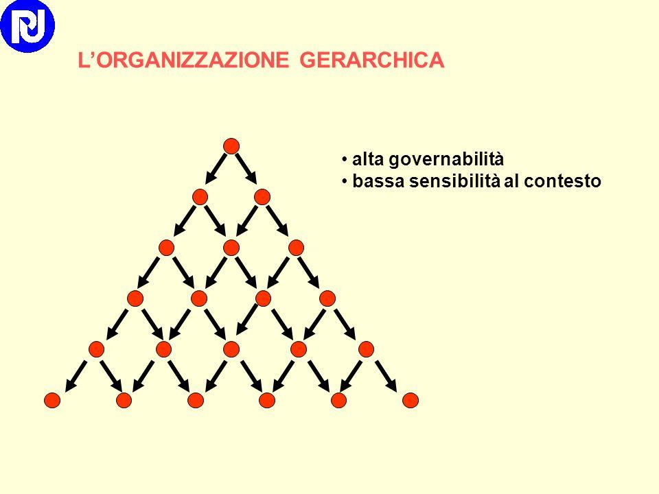 L'ORGANIZZAZIONE GERARCHICA
