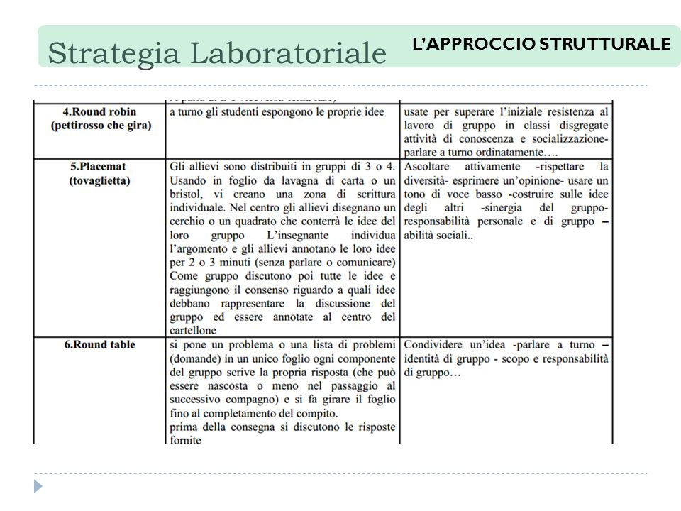Strategia Laboratoriale