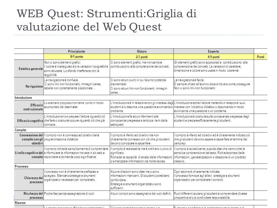 WEB Quest: Strumenti:Griglia di valutazione del Web Quest