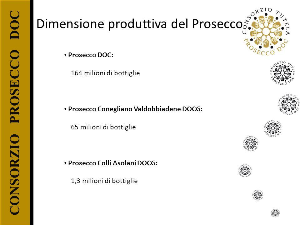 Dimensione produttiva del Prosecco