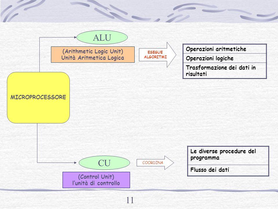 (Arithmetic Logic Unit) Unità Aritmetica Logica
