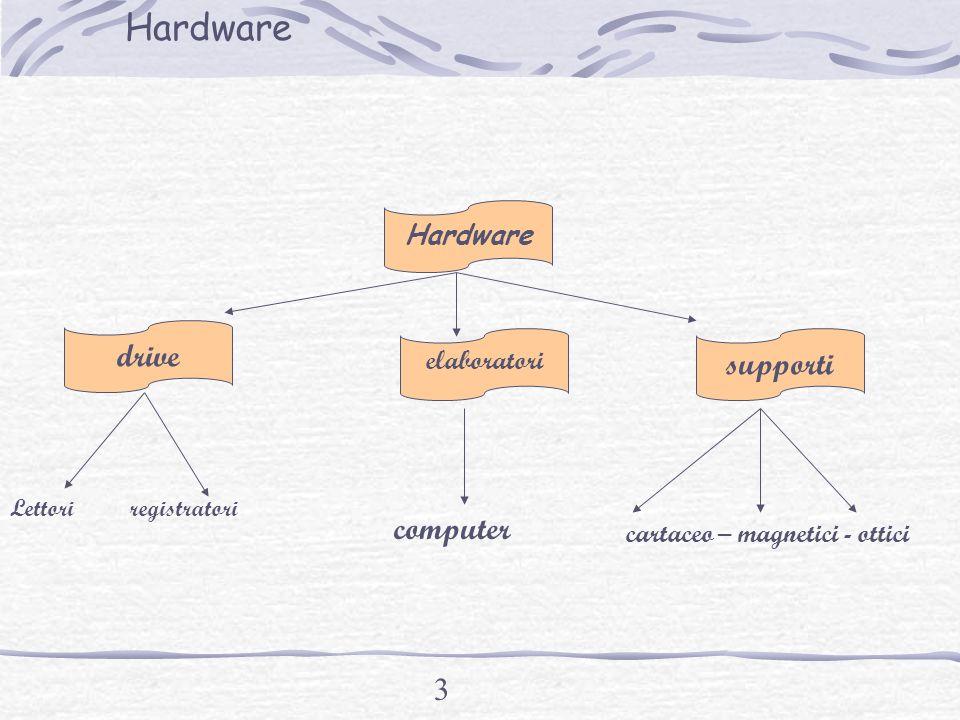 Hardware drive supporti computer Hardware elaboratori