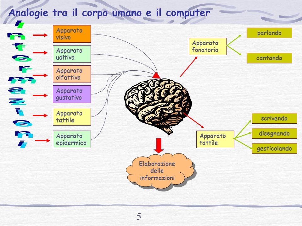 Elaborazione delle informazioni