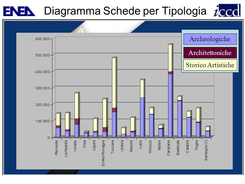 Diagramma Schede per Tipologia