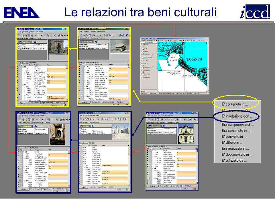 Le relazioni tra beni culturali