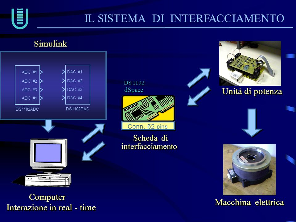 Interazione in real - time