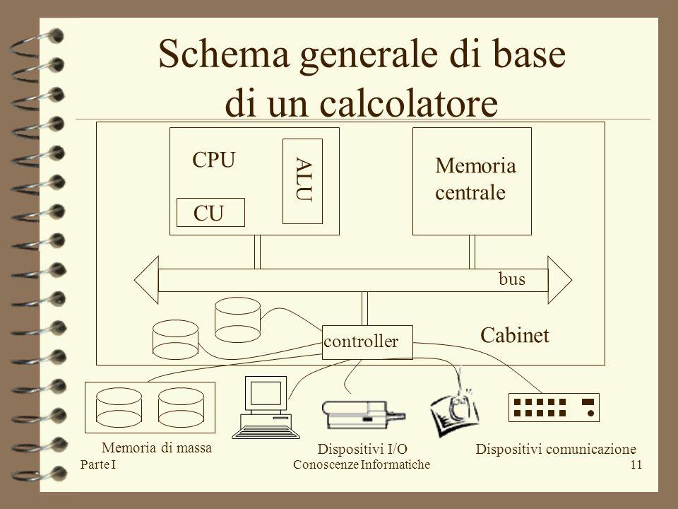 Schema generale di base di un calcolatore
