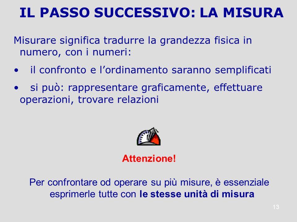 IL PASSO SUCCESSIVO: LA MISURA