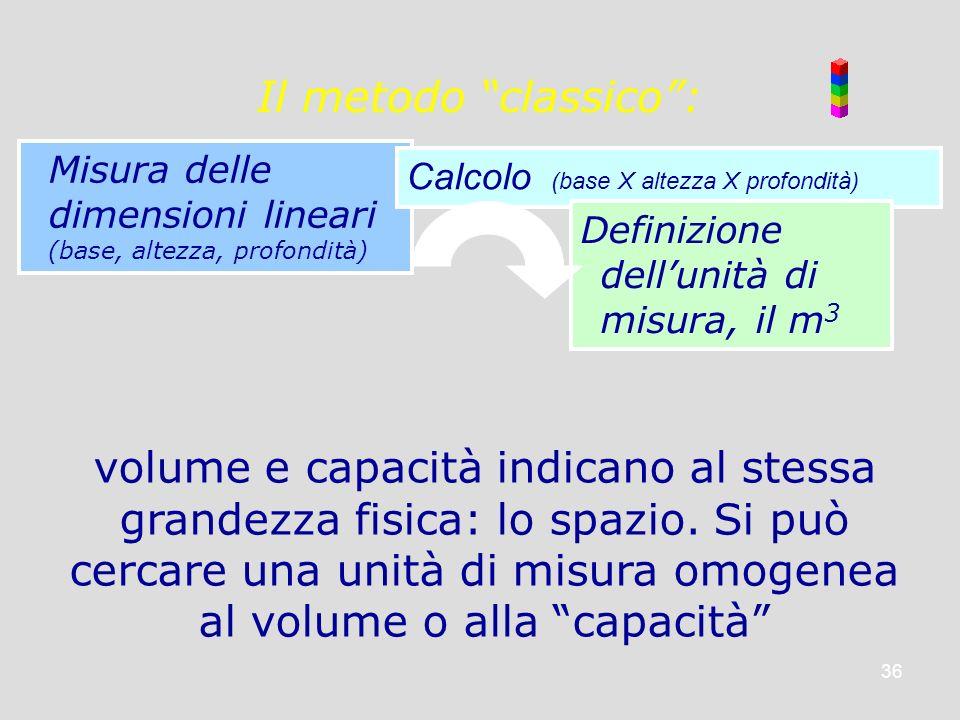 Il metodo classico : Misura delle dimensioni lineari (base, altezza, profondità) Calcolo (base X altezza X profondità)