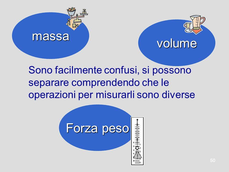 massa volume Forza peso