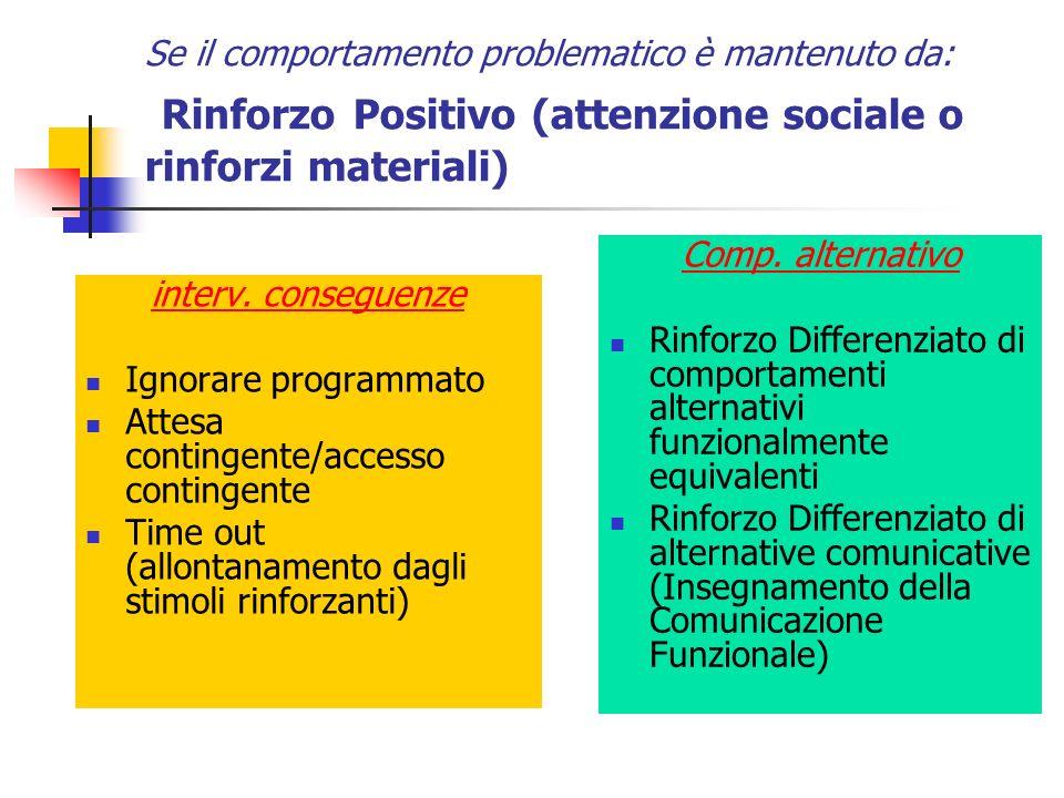 Se il comportamento problematico è mantenuto da: Rinforzo Positivo (attenzione sociale o rinforzi materiali)