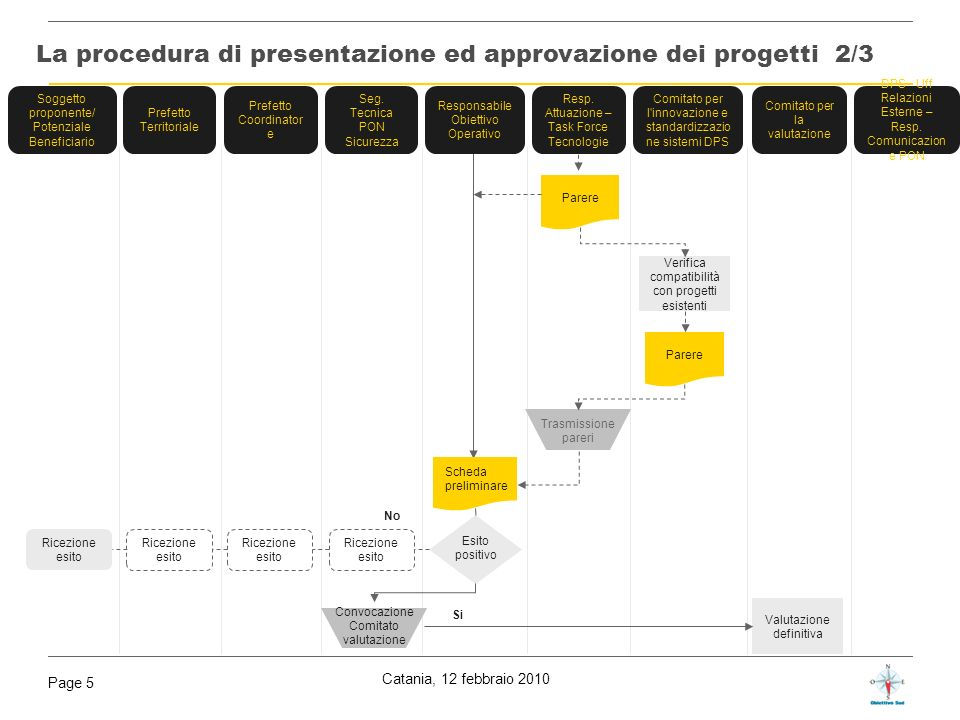 La procedura di presentazione ed approvazione dei progetti 2/3