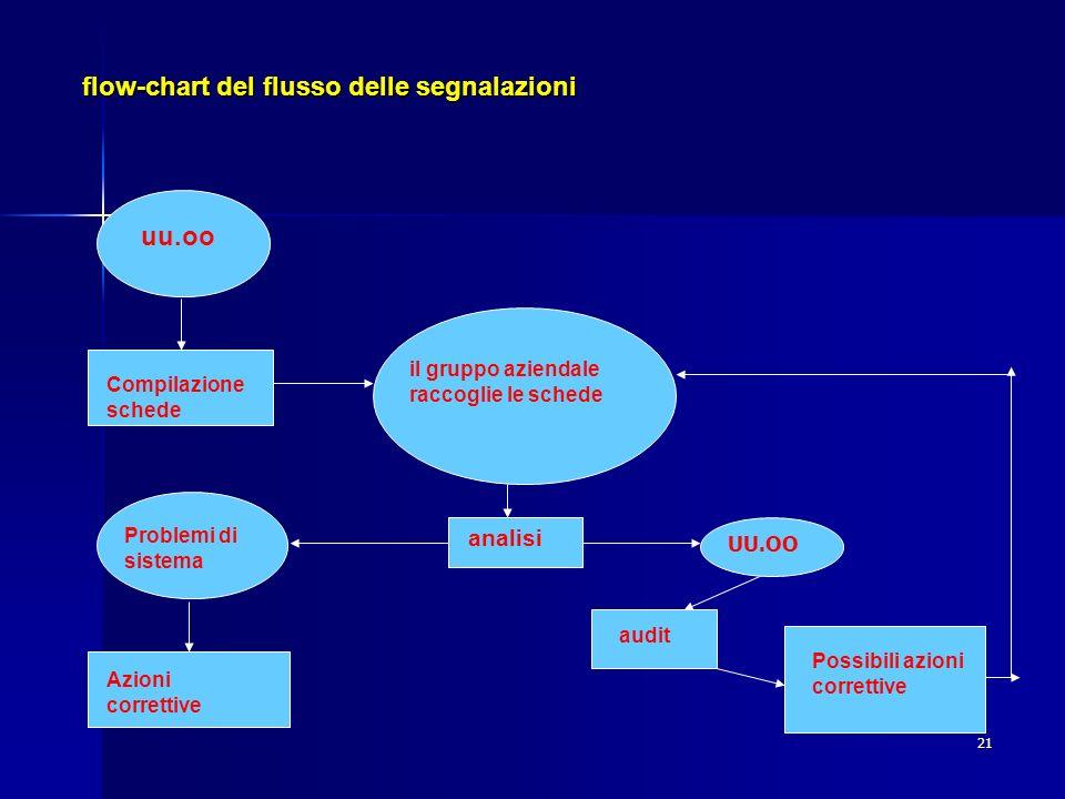 flow-chart del flusso delle segnalazioni