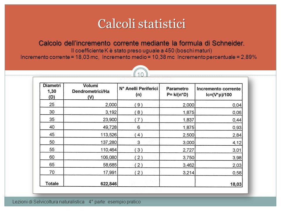 Calcoli statistici Calcolo dell'incremento corrente mediante la formula di Schneider. Il coefficiente K è stato preso uguale a 450 (boschi maturi)