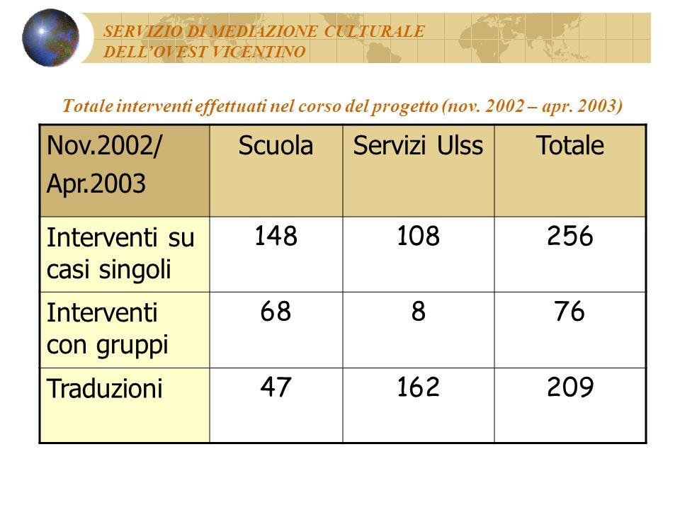 Interventi su casi singoli 148 108 256 Interventi con gruppi 68 8 76