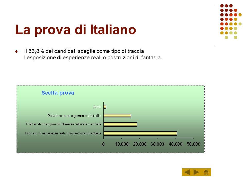 La prova di Italiano Il 53,8% dei candidati sceglie come tipo di traccia l'esposizione di esperienze reali o costruzioni di fantasia.