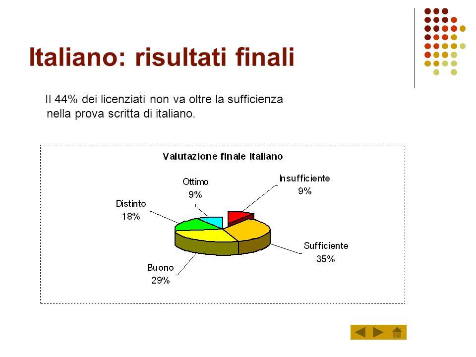 Italiano: risultati finali