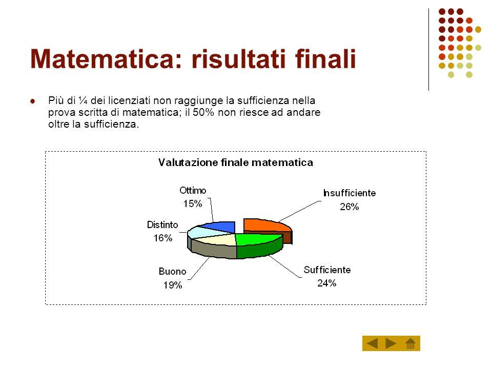 Matematica: risultati finali