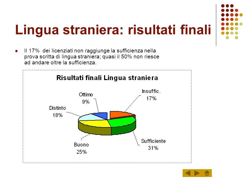 Lingua straniera: risultati finali