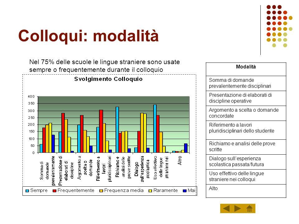 Colloqui: modalità Nel 75% delle scuole le lingue straniere sono usate sempre o frequentemente durante il colloquio.