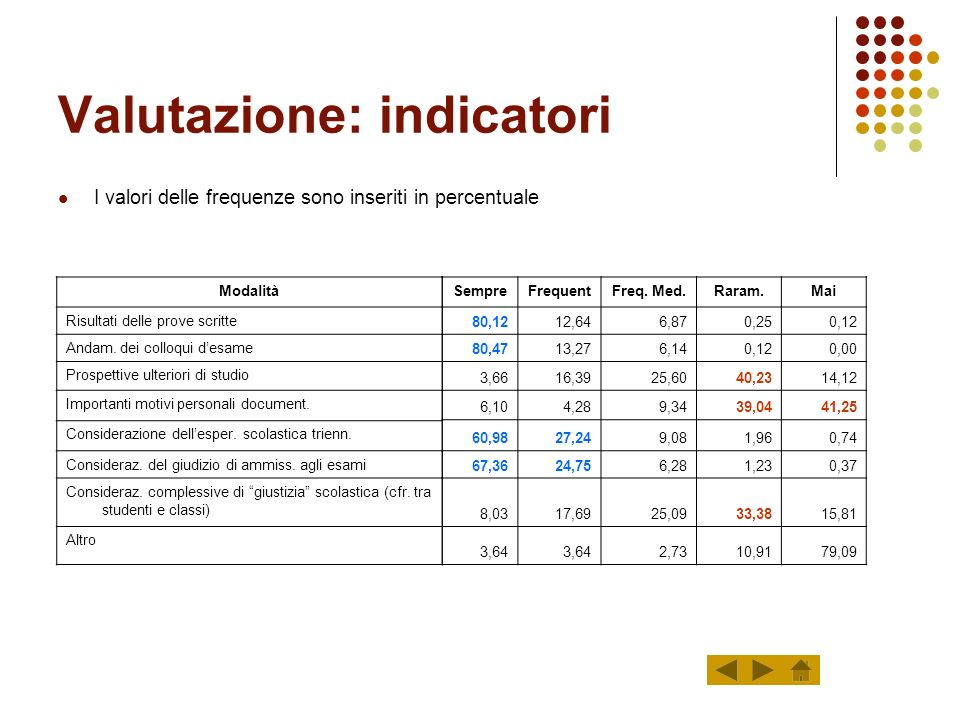Valutazione: indicatori